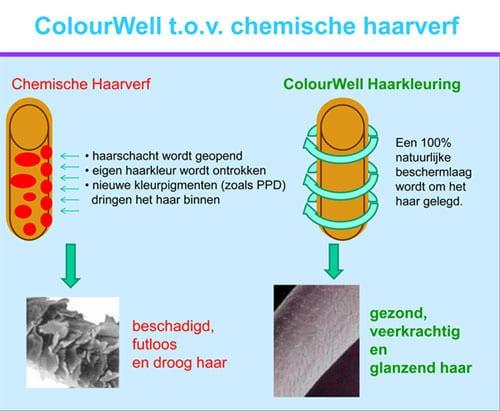 Verschil chemische en natuurlijke haarverf