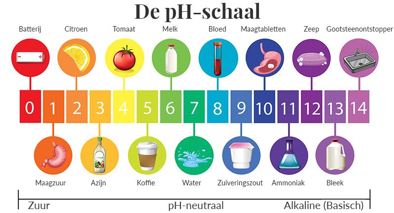 Schaal met pH-waarde - shampoos met een pH onder de 5,5 zijn huidneutraal